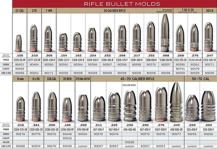 400 Grain 2-Cavity Bullet Mold LEE 90241 Lee Precision .476 Cal